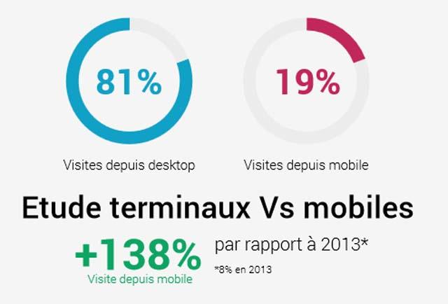 tunisie-2014-desktopVsMobile