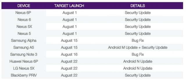 android-nougat-rumeur-sortie-640x281
