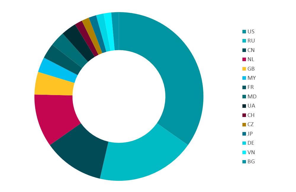 Figure 2. Géolocalisation des adresses IP des serveurs C&C pour novembre et décembre 2016
