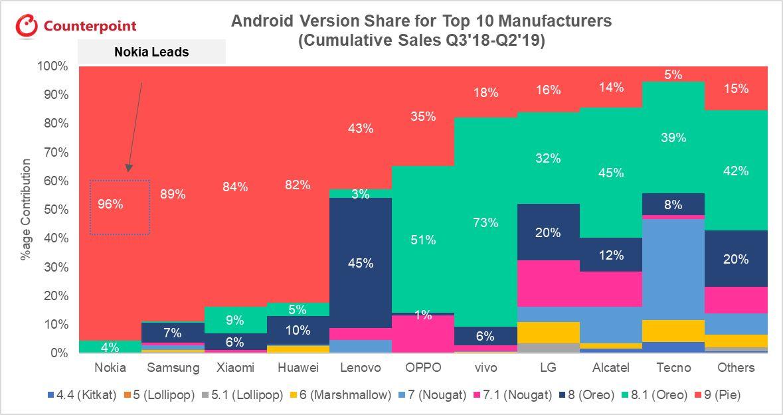 Source: Rapport Counterpoint Research: «Mises à jour logiciel et sécurité: Ce qui manque aux smartphones»