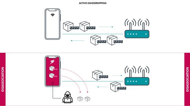 Figure : Un attaquant actif peut déclencher des déconnexions pour capturer et déchiffrer les données.